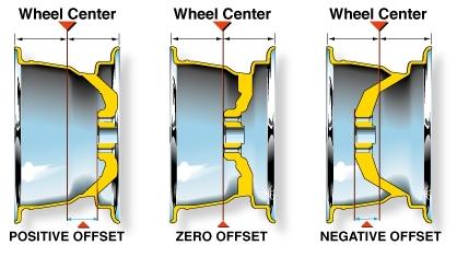offsetdiagram1